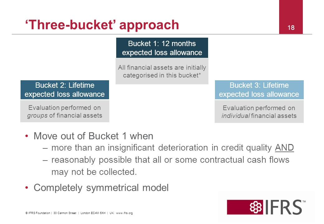 18 'Three-bucket' approach Bucket 1: 12 months expected loss allowance Bucket 2: Lifetime expected loss allowance Bucket 3: Lifetime expected loss all