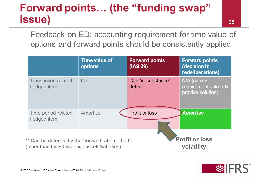 "2012 | IFRS Conference Kuala Lumpur Forward points… (the ""funding swap"" issue) Feedback on ED: accounting requirement for time value of options and fo"
