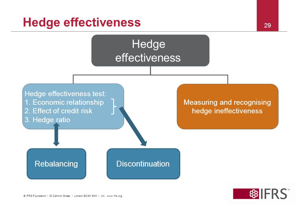 2012 | IFRS Conference Kuala Lumpur 29 Hedge effectiveness Hedge effectiveness Hedge effectiveness test: 1.Economic relationship 2.Effect of credit ri