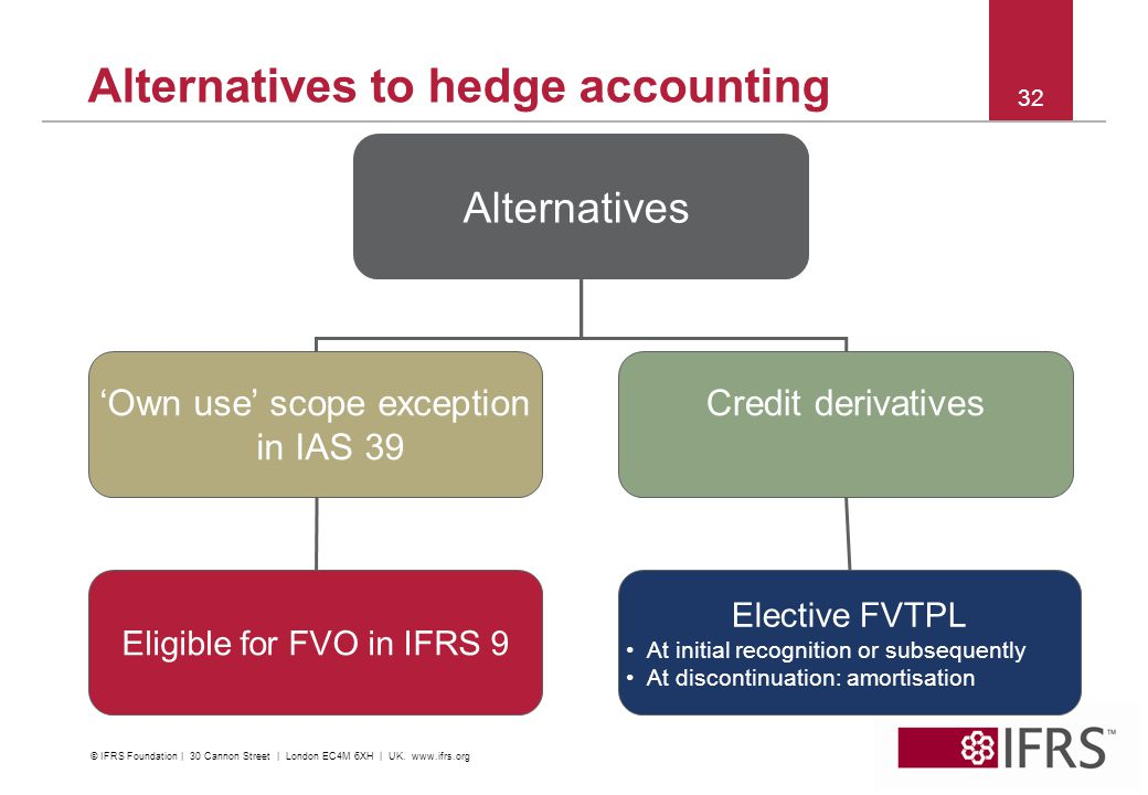 2012 | IFRS Conference Kuala Lumpur 32 Alternatives to hedge accounting Alternatives 'Own use' scope exception in IAS 39 Credit derivatives Elective F