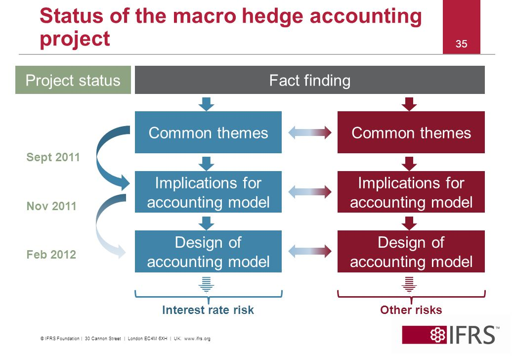 2012 | IFRS Conference Kuala Lumpur Status of the macro hedge accounting project 35 Fact finding Common themes Implications for accounting model Desig