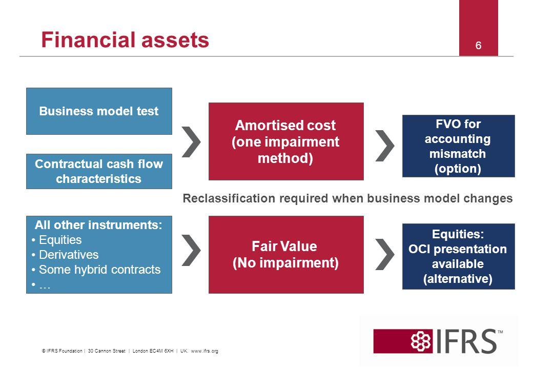 6 Financial assets Fair Value (No impairment) Amortised cost (one impairment method) Contractual cash flow characteristics Business model test FVO for