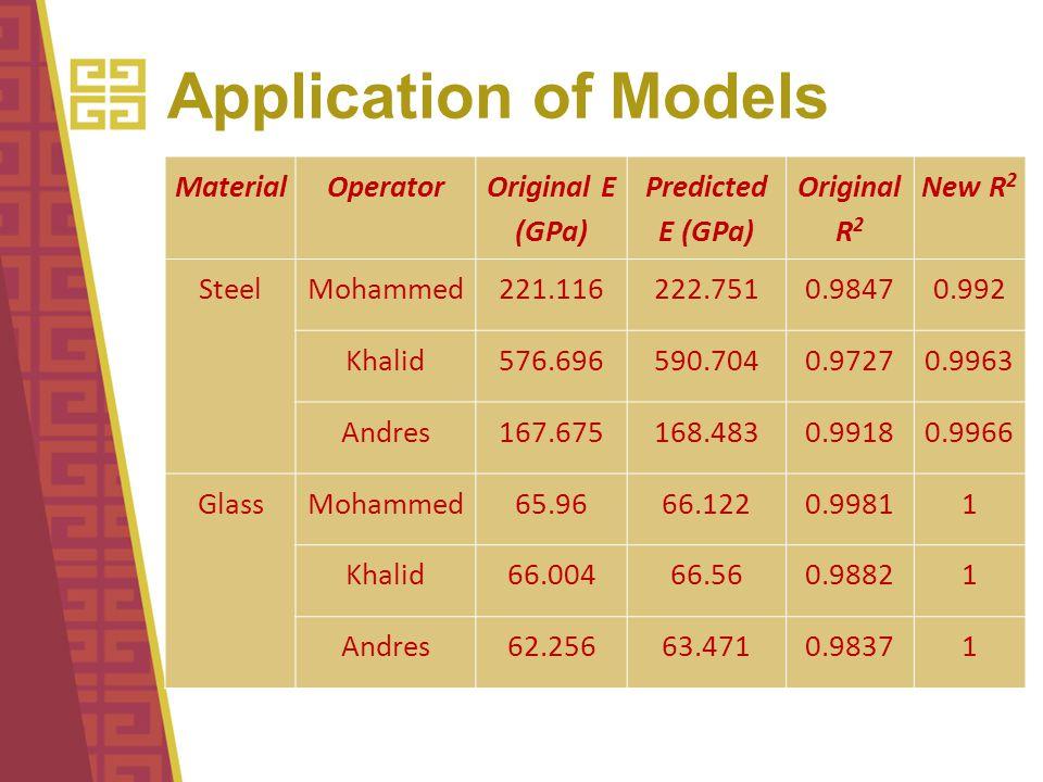 Application of Models MaterialOperator Original E (GPa) Predicted E (GPa) Original R 2 New R 2 Steel Mohammed221.116222.7510.98470.992 Khalid576.696590.7040.97270.9963 Andres167.675168.4830.99180.9966 Glass Mohammed65.9666.1220.99811 Khalid66.00466.560.98821 Andres62.25663.4710.98371