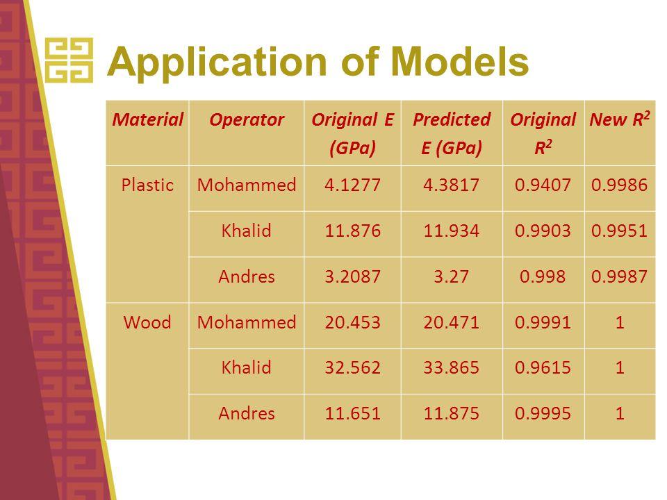 Application of Models MaterialOperator Original E (GPa) Predicted E (GPa) Original R 2 New R 2 Plastic Mohammed4.12774.38170.94070.9986 Khalid11.87611.9340.99030.9951 Andres3.20873.270.9980.9987 Wood Mohammed20.45320.4710.99911 Khalid32.56233.8650.96151 Andres11.65111.8750.99951