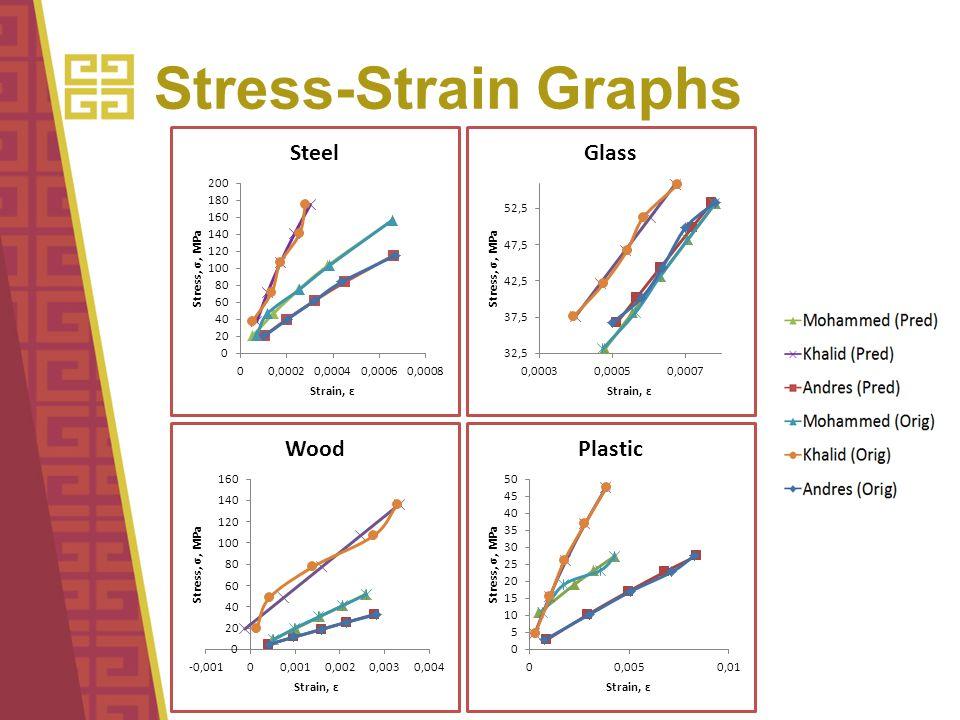Stress-Strain Graphs