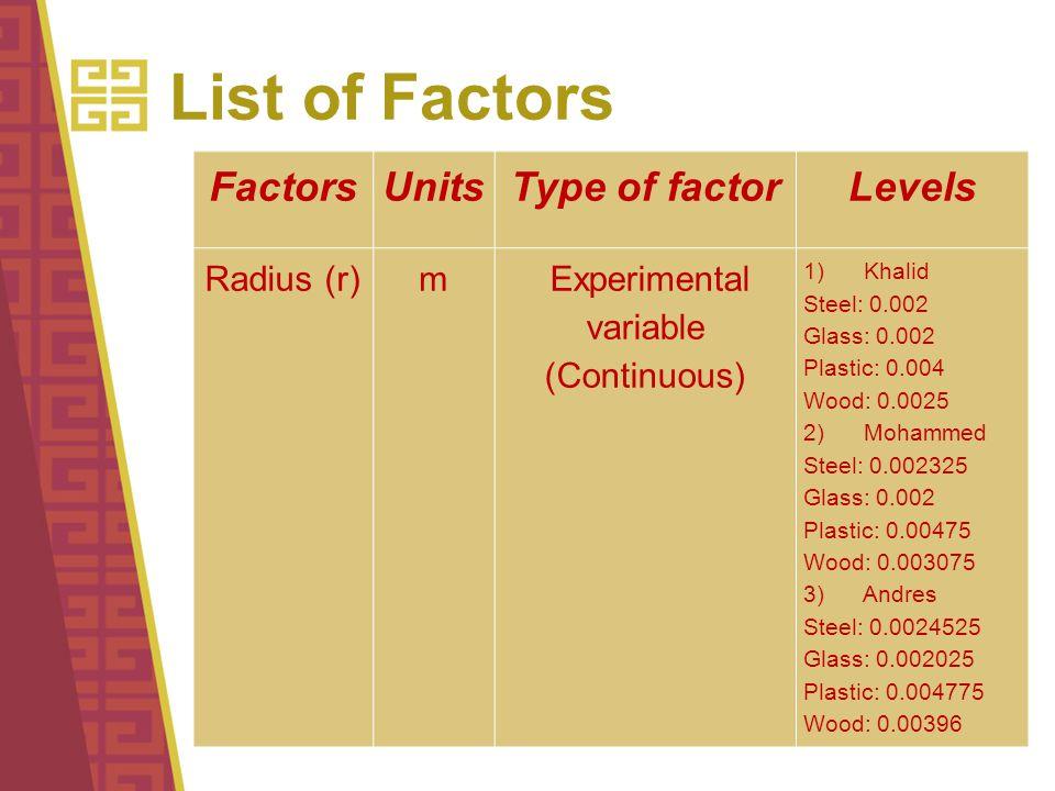 List of Factors FactorsUnitsType of factorLevels Radius (r)m Experimental variable (Continuous) 1) Khalid Steel: 0.002 Glass: 0.002 Plastic: 0.004 Wood: 0.0025 2) Mohammed Steel: 0.002325 Glass: 0.002 Plastic: 0.00475 Wood: 0.003075 3) Andres Steel: 0.0024525 Glass: 0.002025 Plastic: 0.004775 Wood: 0.00396