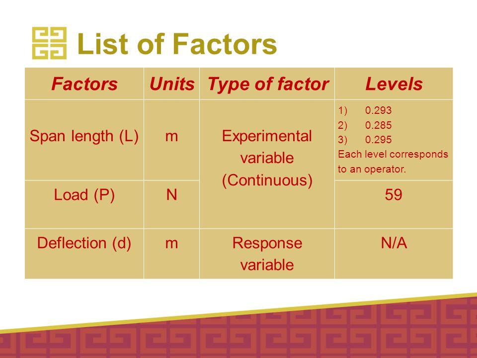 List of Factors FactorsUnitsType of factorLevels Span length (L) m Experimental variable (Continuous) 1) 0.293 2) 0.285 3) 0.295 Each level correspond