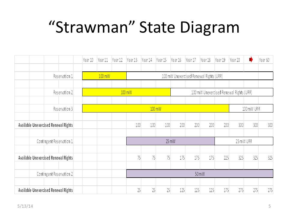 Strawman State Diagram 5/13/145