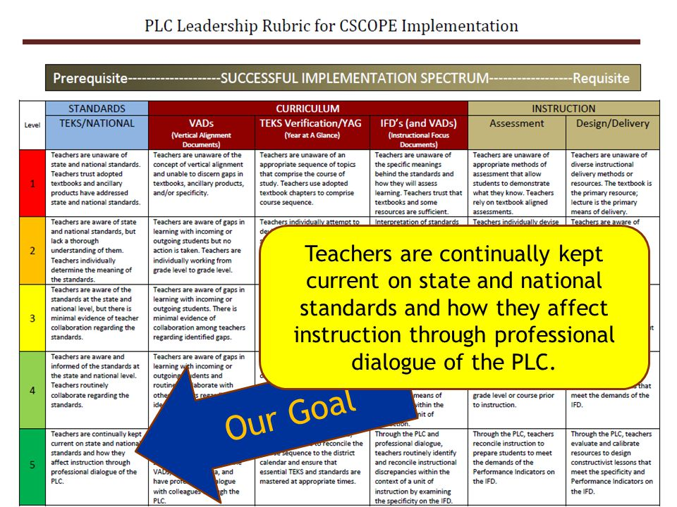 ON TARGET Our Goal Teachers are continually kept current on state and national standards and how they affect instruction through professional dialogue of the PLC.