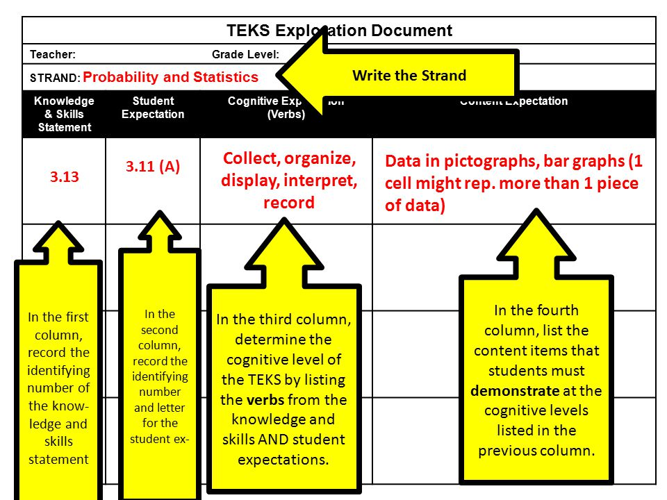 TEKS Exploration Document Teacher: Grade Level: Subject: STRAND: Probability and Statistics Knowledge & Skills Statement Student Expectation Cognitive Expectation (Verbs) Content Expectation In the first column, record the identifying number of the know- ledge and skills statement In the second column, record the identifying number and letter for the student ex- In the third column, determine the cognitive level of the TEKS by listing the verbs from the knowledge and skills AND student expectations.