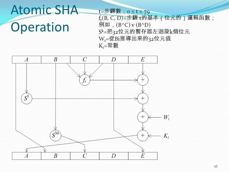 Atomic SHA Operation 16 t= 步驟數; 0 ≤ t ≤ 79 f t (B, C, D)= 步驟 t 的基本(位元的)邏輯函數; 例如, (B^C) v (B^D) S k = 把 32 位元的暫存器左迴旋 k 個位元 W t = 從 Bi 推導出來的 32 位元值 K t = 常數