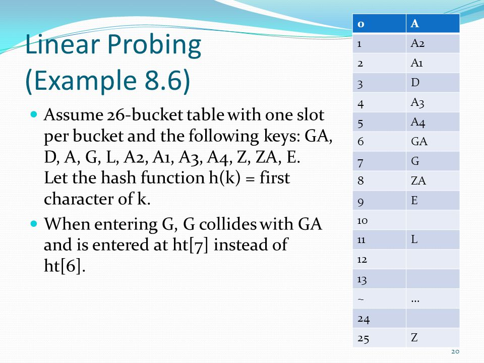Linear Probing (Example 8.6) Assume 26-bucket table with one slot per bucket and the following keys: GA, D, A, G, L, A2, A1, A3, A4, Z, ZA, E. Let the