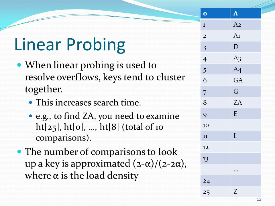 Linear Probing When linear probing is used to resolve overflows, keys tend to cluster together. This increases search time. e.g., to find ZA, you need