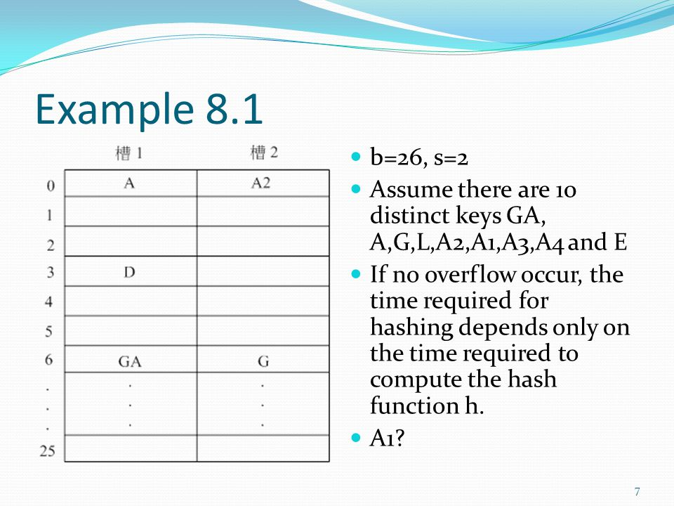 Example 8.1 b=26, s=2 Assume there are 10 distinct keys GA, A,G,L,A2,A1,A3,A4 and E If no overflow occur, the time required for hashing depends only o