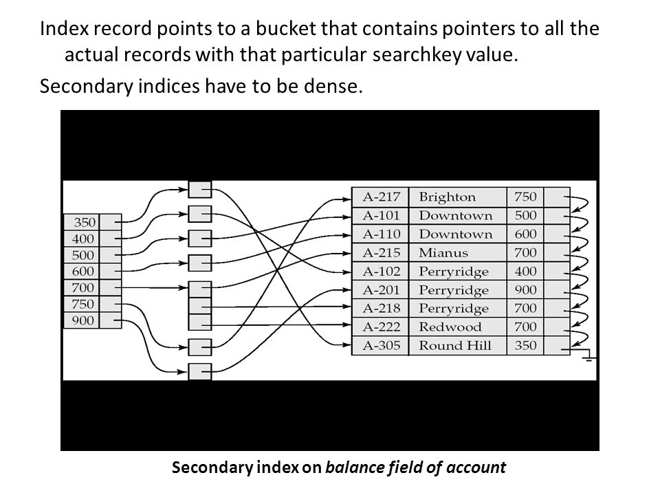 Index record points to a bucket that contains pointers to all the actual records with that particular searchkey value.