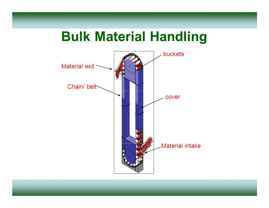 Bulk Material Handling buckets Material exit Chain/ belt cover Material intake
