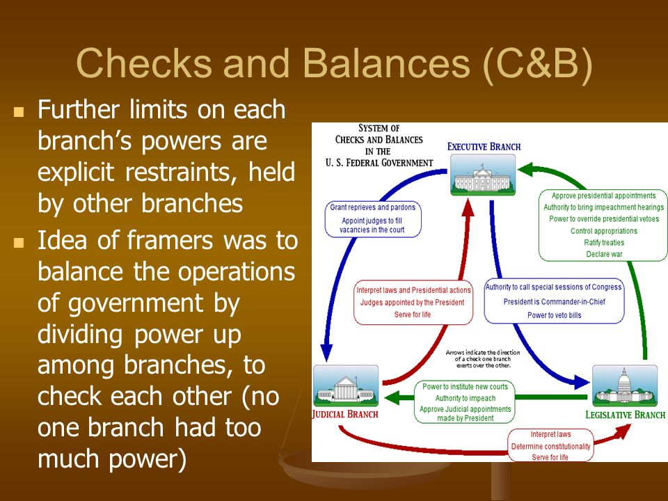 Checks and Balances (C&B) Further limits on each branch's powers are explicit restraints, held by other branches Idea of framers was to balance the op