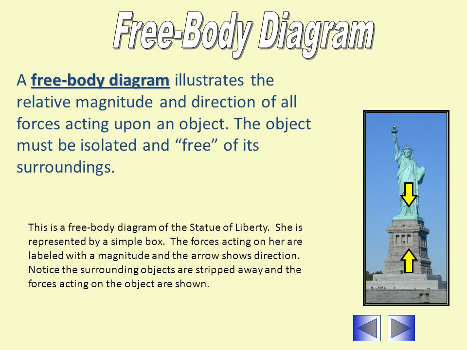 This is a free-body diagram of the Statue of Liberty. She is represented by a simple box. The forces acting on her are labeled with a magnitude and th