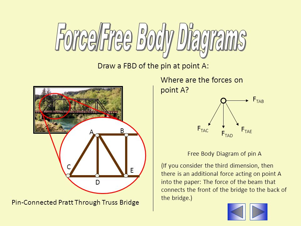 Pin-Connected Pratt Through Truss Bridge Draw a FBD of the pin at point A: A B E D C Free Body Diagram of pin A (If you consider the third dimension,