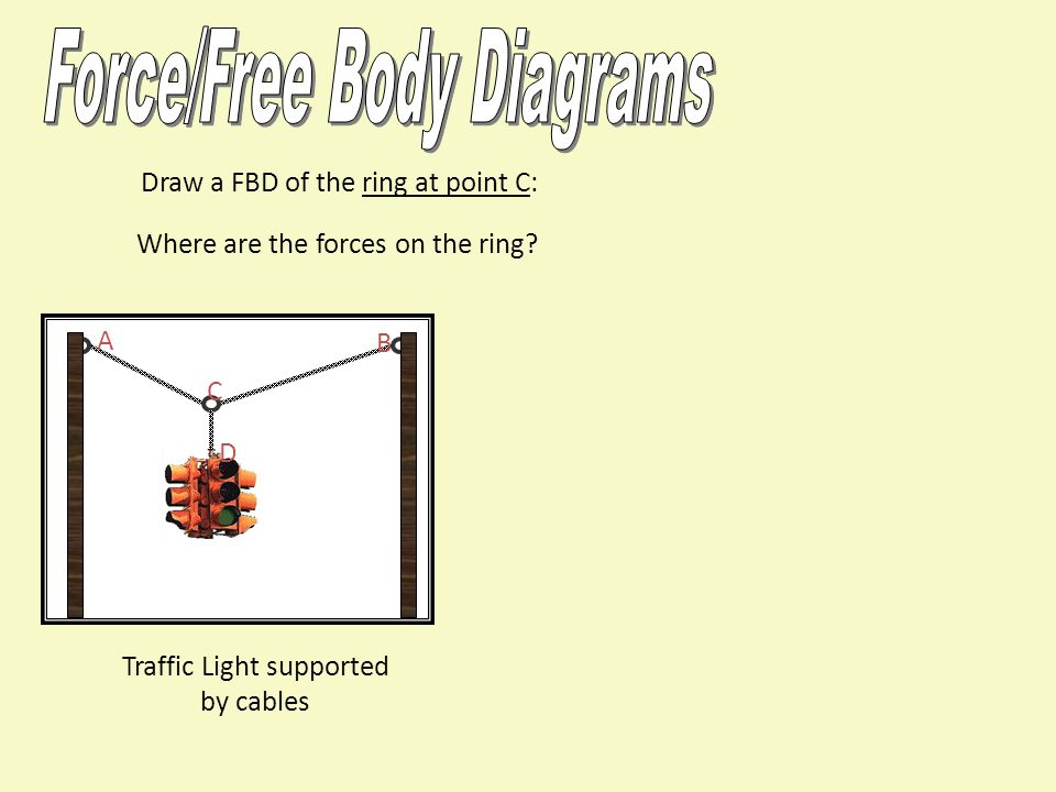Traffic Light supported by cables Draw a FBD of the ring at point C: A B C D Where are the forces on the ring?