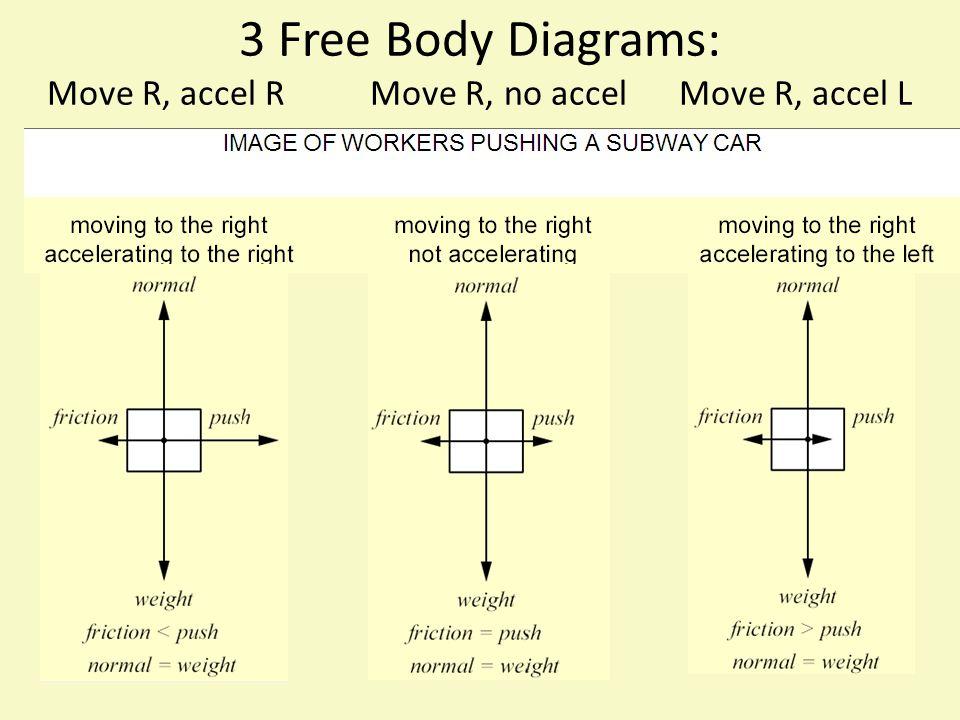 3 Free Body Diagrams: Move R, accel R Move R, no accel Move R, accel L