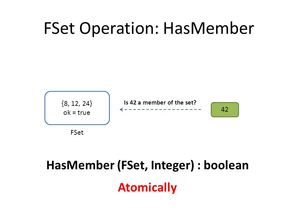 FSet Operation: HasMember HasMember (FSet, Integer) : boolean Atomically {8, 12, 24} ok = true FSet 42 Is 42 a member of the set?