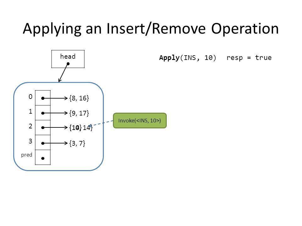 Applying an Insert/Remove Operation 0 1 2 3 pred {8, 16} {9, 17} {14} {3, 7} head Apply(INS, 10) {10, 14} resp = true Invoke( )