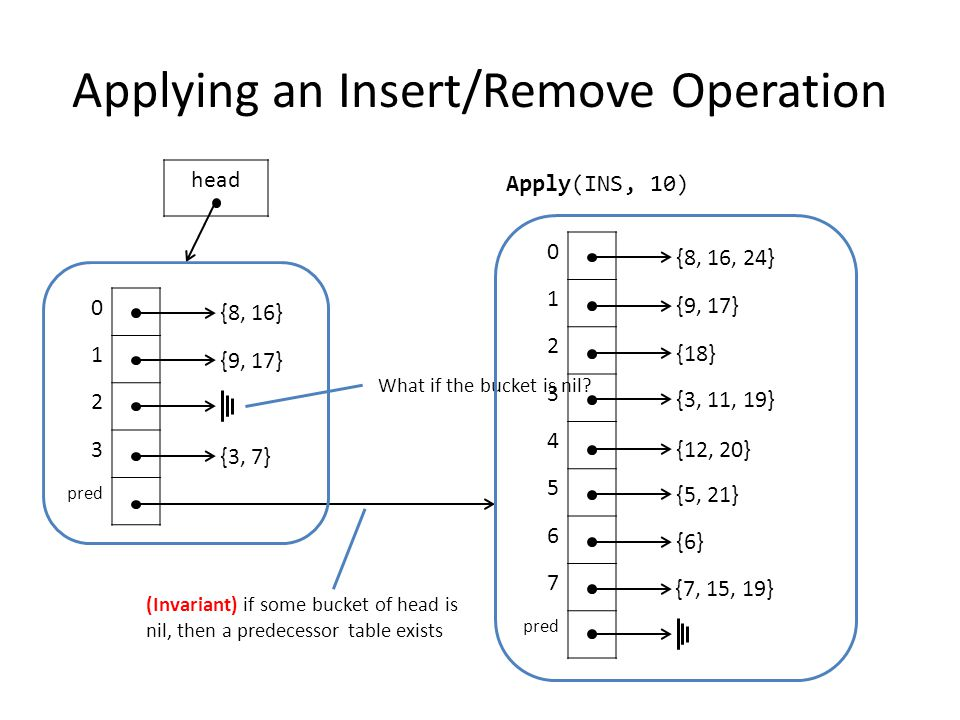 Applying an Insert/Remove Operation 0 1 2 3 pred {8, 16} {9, 17} {3, 7} head Apply(INS, 10) What if the bucket is nil.