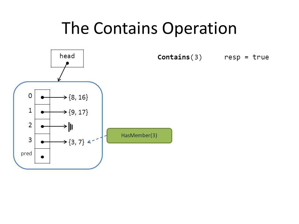 The Contains Operation 0 1 2 3 pred {8, 16} {9, 17} {3, 7} head Contains(3) HasMember(3) resp = true