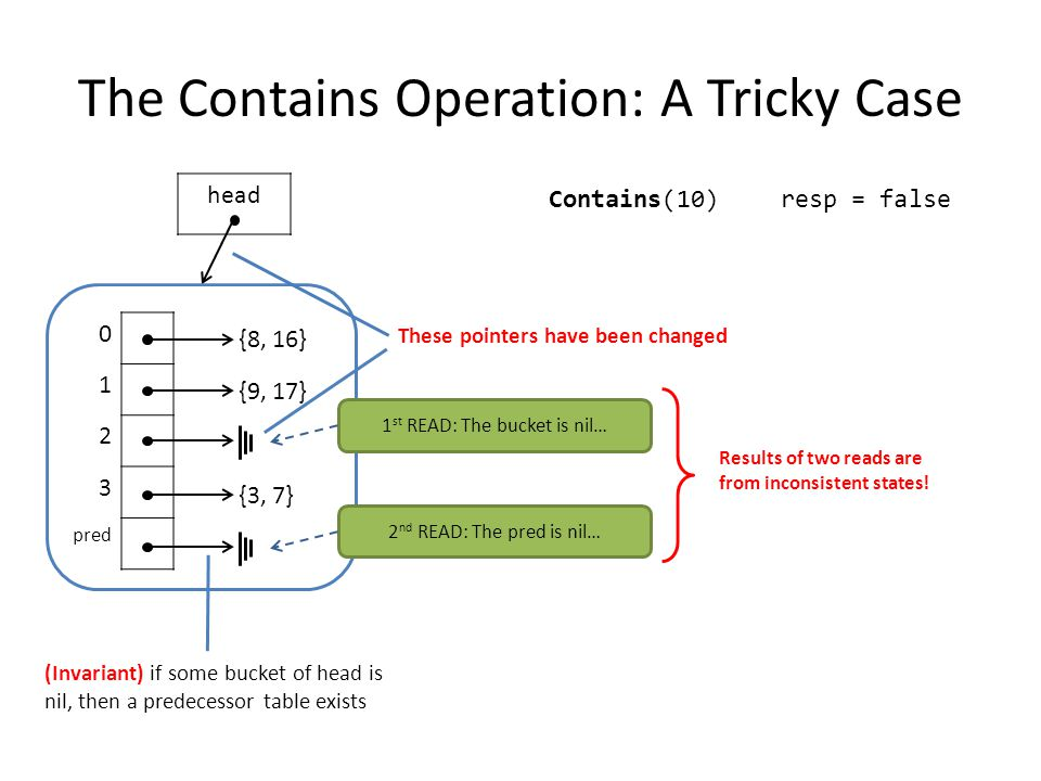 The Contains Operation: A Tricky Case 0 1 2 3 pred {8, 16} {9, 17} {3, 7} head Contains(10) 1 st READ: The bucket is nil… resp = false 2 nd READ: The