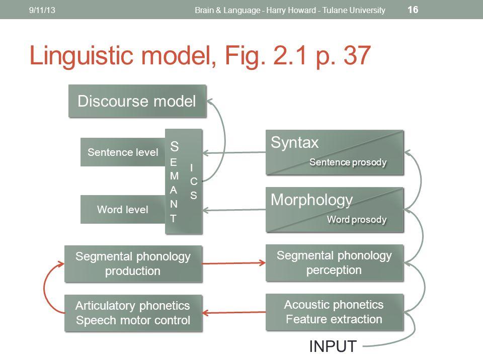 Linguistic model, Fig. 2.1 p.