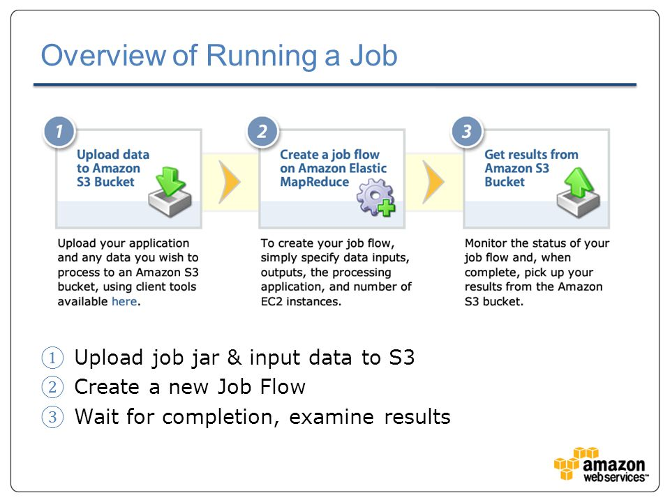Overview of Running a Job ① Upload job jar & input data to S3 ② Create a new Job Flow ③ Wait for completion, examine results