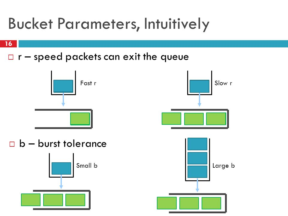 Bucket Parameters, Intuitively 16  r – speed packets can exit the queue  b – burst tolerance Fast rSlow r Small bLarge b