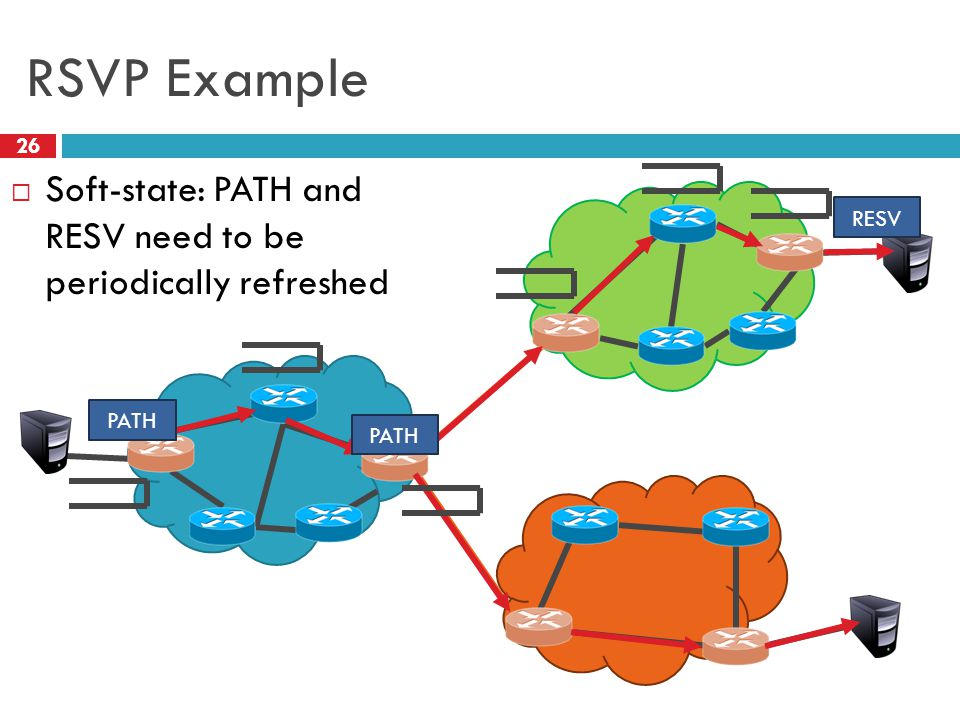 RSVP Example 26 PATH RESV  Soft-state: PATH and RESV need to be periodically refreshed