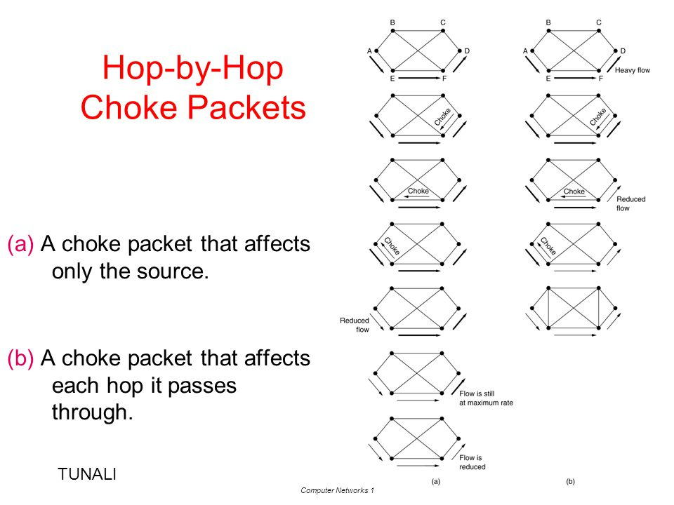 TUNALI Computer Networks 1 18 Hop-by-Hop Choke Packets (a) A choke packet that affects only the source. (b) A choke packet that affects each hop it pa