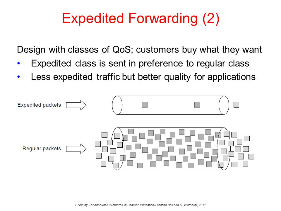 Expedited Forwarding (2) Design with classes of QoS; customers buy what they want Expedited class is sent in preference to regular class Less expedite