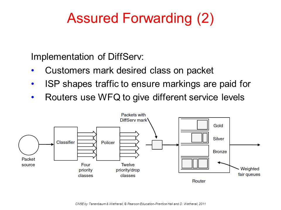 Assured Forwarding (2) CN5E by Tanenbaum & Wetherall, © Pearson Education-Prentice Hall and D. Wetherall, 2011 Implementation of DiffServ: Customers m