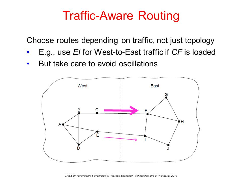Traffic-Aware Routing 2 Choose weights to be a function of Bandwith (fixed) Delay (fixed) Load (variable) The parameters must be crafted carefully to avoid oscillations due to changing load.