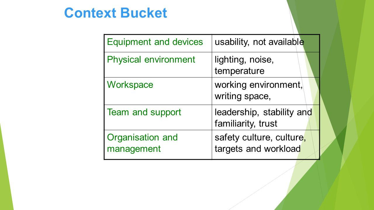 Equipment and devicesusability, not available Physical environmentlighting, noise, temperature Workspaceworking environment, writing space, Team and supportleadership, stability and familiarity, trust Organisation and management safety culture, culture, targets and workload Context Bucket