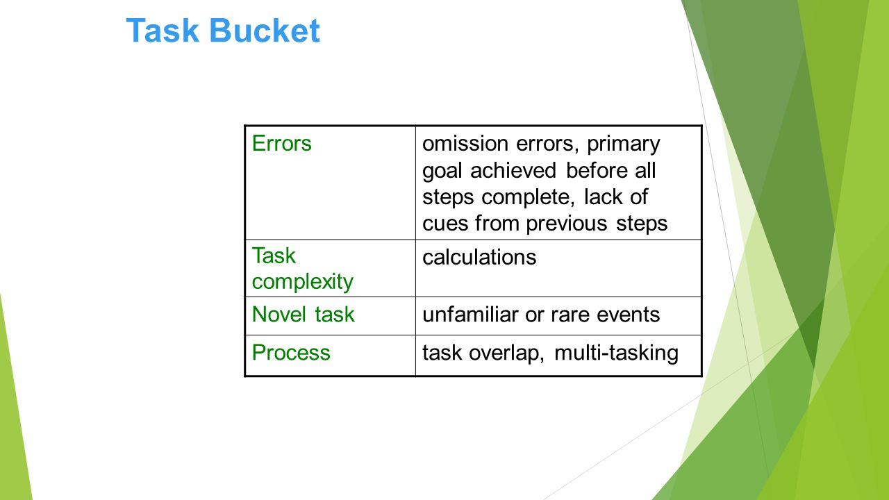 Errorsomission errors, primary goal achieved before all steps complete, lack of cues from previous steps Task complexity calculations Novel taskunfamiliar or rare events Processtask overlap, multi-tasking Task Bucket