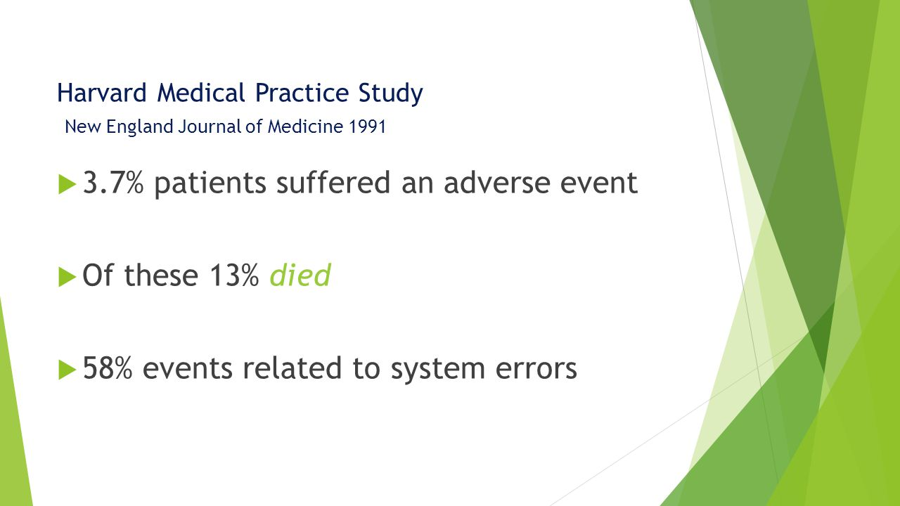 Harvard Medical Practice Study New England Journal of Medicine 1991  3.7% patients suffered an adverse event  Of these 13% died  58% events related to system errors
