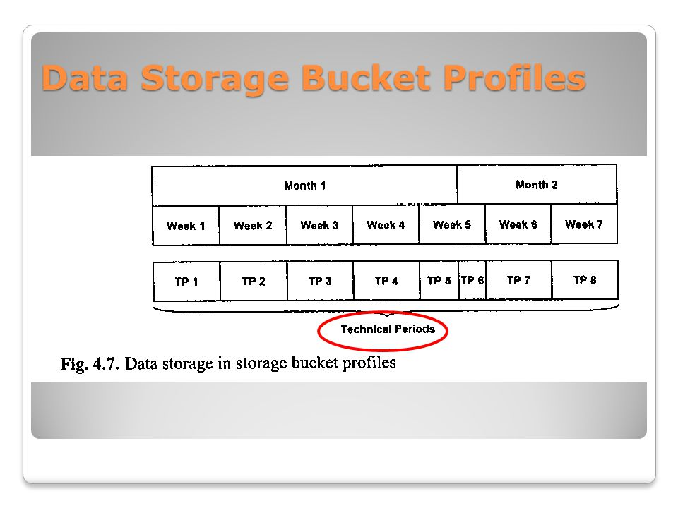 Data Storage Bucket Profiles