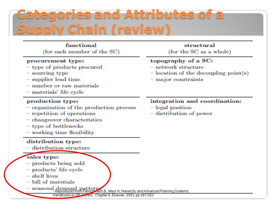 Categories and Attributes of a Supply Chain (review) - Reproduced from Fleischmann B., Meyr H, Hierarchy and Advanced Planning Systems, Handbooks in OR and MS, Chapter 9, Elsevier, 2003, pp 457-523