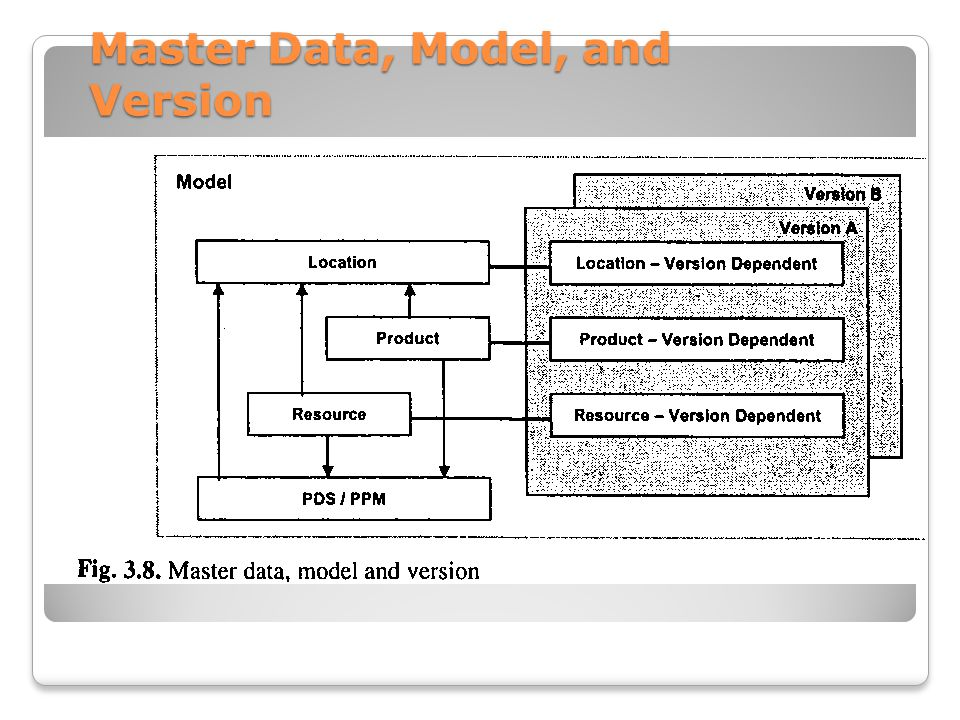 Master Data, Model, and Version
