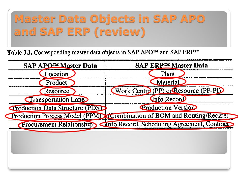Master Data Objects in SAP APO and SAP ERP (review)