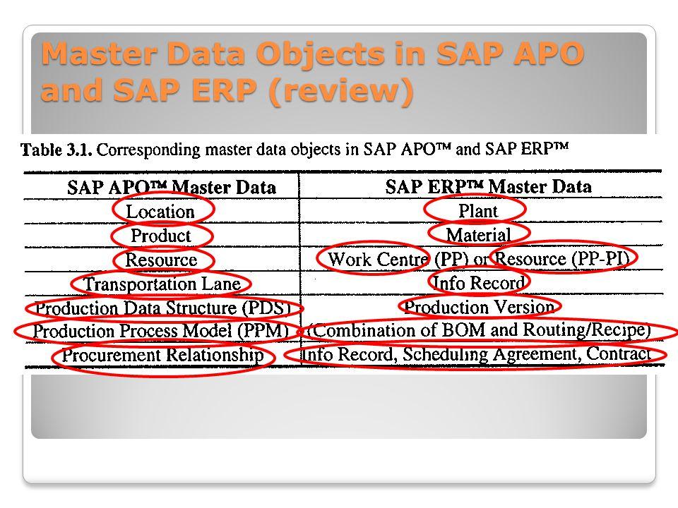 Master Data for SCM (1) Master Data in Fulfillment Process EGN 5623 Enterprise Systems Optimization (Professional MSEM) Fall, 2012