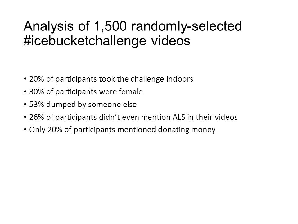 Analysis of 1,500 randomly-selected #icebucketchallenge videos 20% of participants took the challenge indoors 30% of participants were female 53% dump