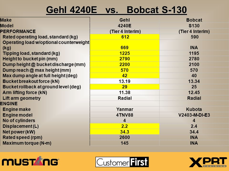 Gehl 4240E vs.