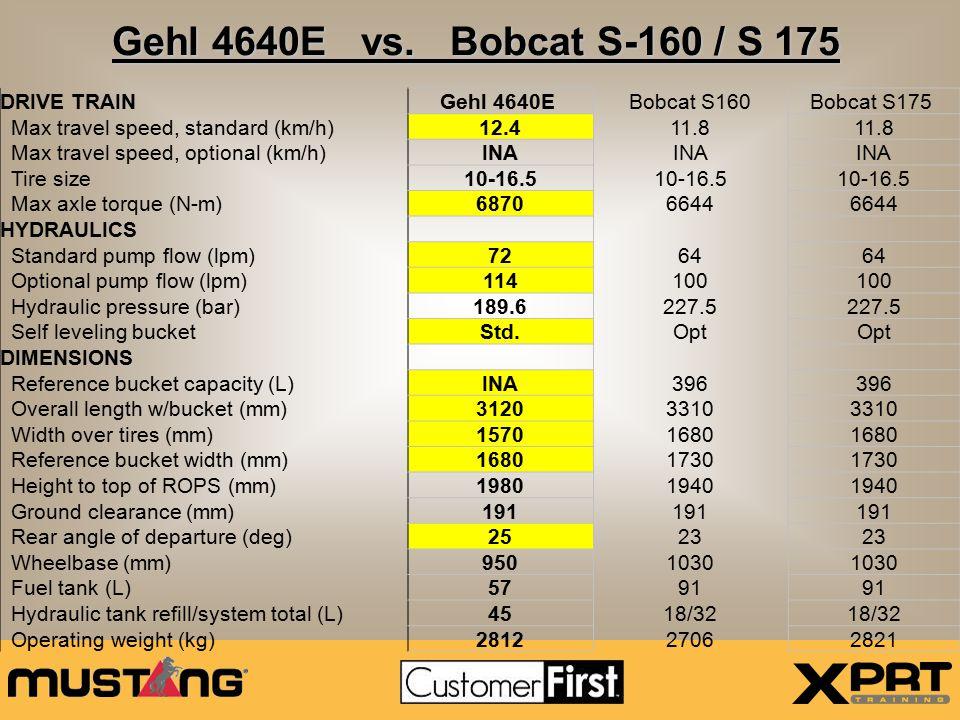 Gehl 5240 vs.Bobcat S-185 – Advantage GehlBreakout Force: Gehl 5,820 lbs.