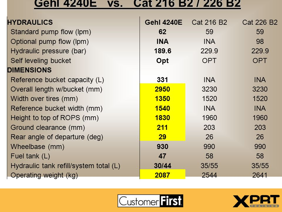 Gehl Advantages-Cat Weaknesses Compare 5240 to 242B Gehl's Advantages: Greater Lifting Capacity Greater Dump Height Higher Engine HP Faster Ground Speed Optional Two-speed Available Higher Auxiliary Hydraulic Flow Higher Ground Clearance Higher Bucket Breakout Shorter Overall Length Optional 12.00 Tires Available Standard Hydraulic Leveling